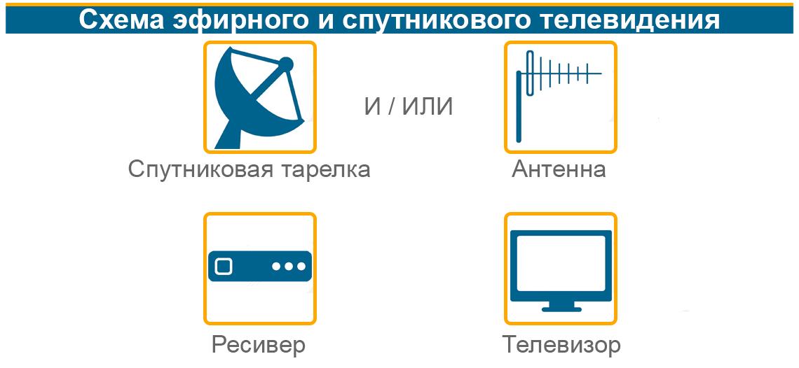 Схема эфирного и спутникового телевидения